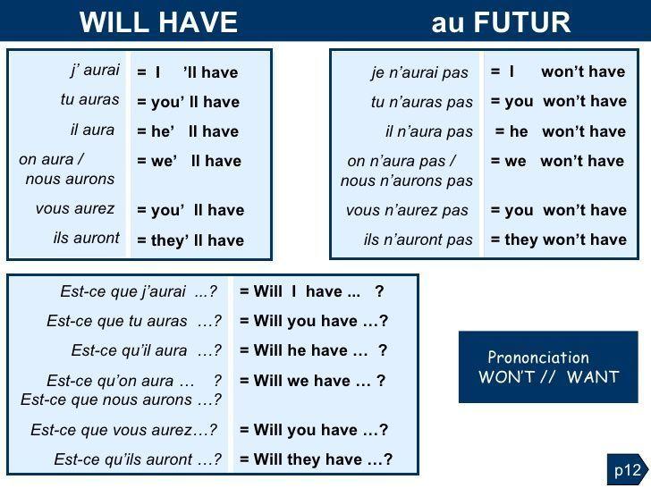 Grammaire Anglaise Tableaux Des Conjugaisons Apprendre L Anglais Grammaire Anglaise Conjugaison Anglais