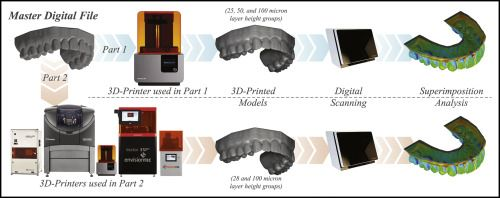 Effect of print layer height and printer type on the accuracy of 3-dimensional printed orthodontic models