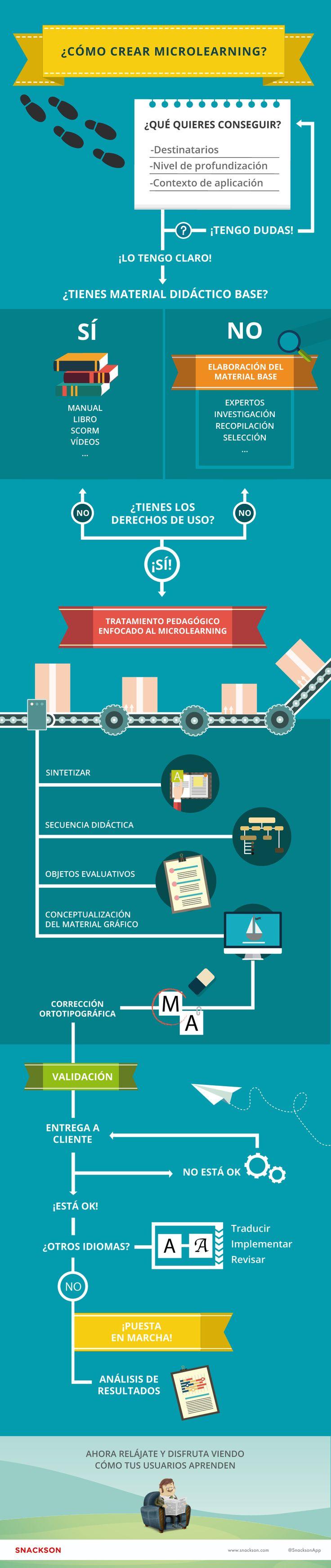 Proceso de creación de microlearning - Infografía - Snackson
