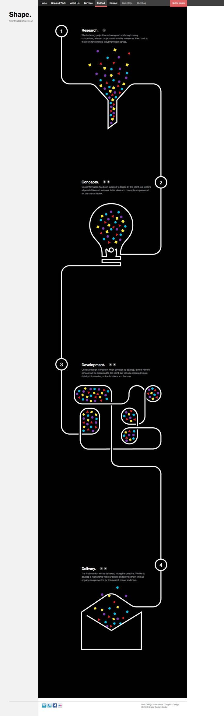 Made by Shape like they line design as a simple explanatory digram #infographics