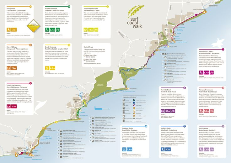 """The Surf Coast Walk. MUST DO. Chose from 12 different walks, varying grades with shortest walk being #2 and #7 (1.6km Grade 1). Walk #11 (2.8km, Grade 2) is a favorite of locals while walk #4 (3.2km, Grade 2) provides you the """"golden mile""""of surfing with reef breaks and rolling surf."""