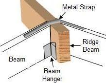 Image result for ridge beam
