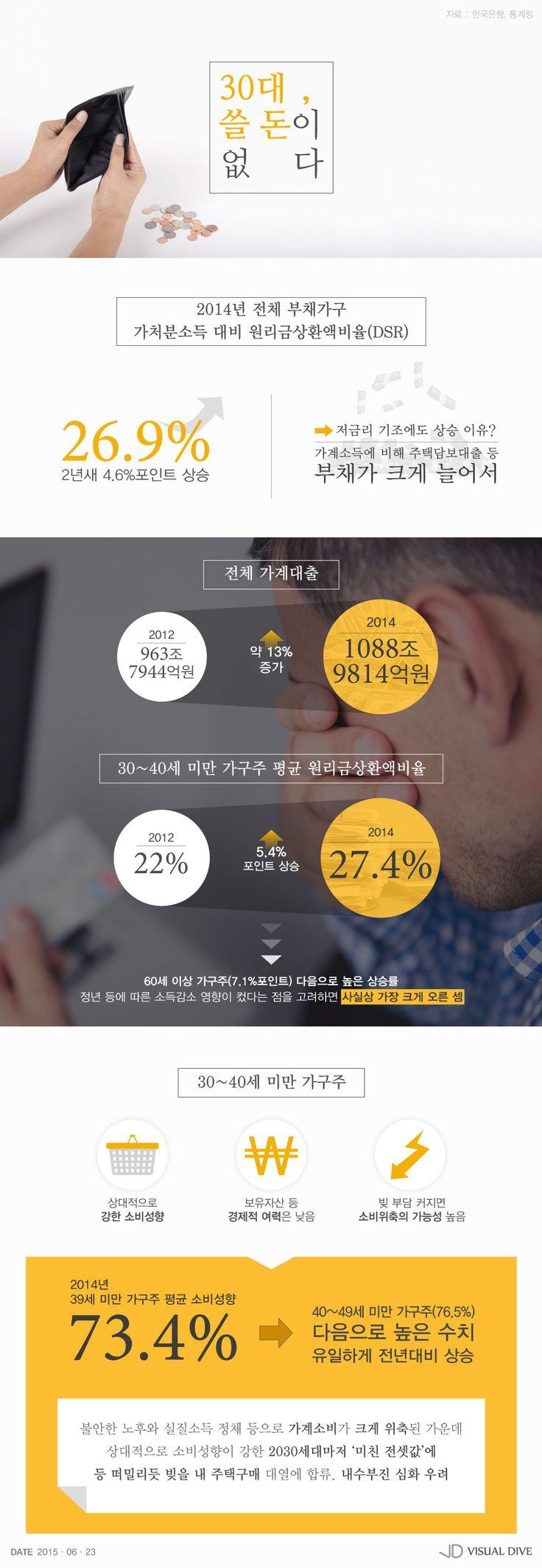"""'갚을 돈' 늘어나는 30대…""""쓸 돈이 없다"""" [인포그래픽] #Money / #Infographic ⓒ 비주얼다이브 무단 복사·전재·재배포 금지"""