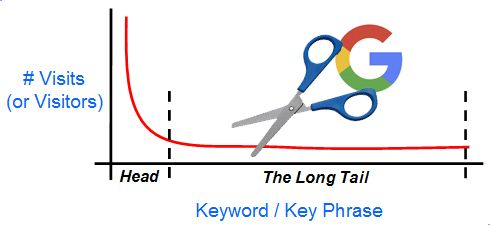 Pruning Your eCommerce Site: How & Why - Moz