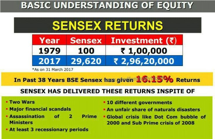 MUTUAL FUND RETURNS ......KIND OF RETURN YOU CAN EXPECT FROM EQUITIES