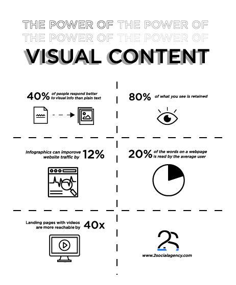 #VisualContent #Media #Infographic #2Social #2SocialAgency