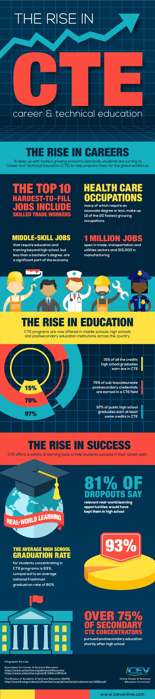best images about career and technical education to keep pace growing economic demands and prepare students to compete in a competitive workforce education providers are turning to career and