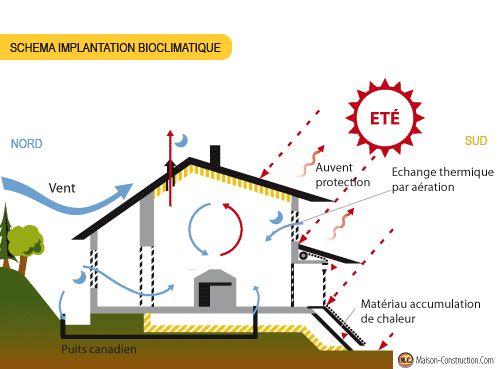 25 best ideas about bioclimatique on pinterest plans de bureau plan d 39 - Plan maison bioclimatique ...