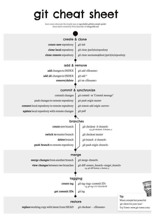 854 best #CheatSheets Guides images on Pinterest Cheat sheets - new blueprint css cheat sheet