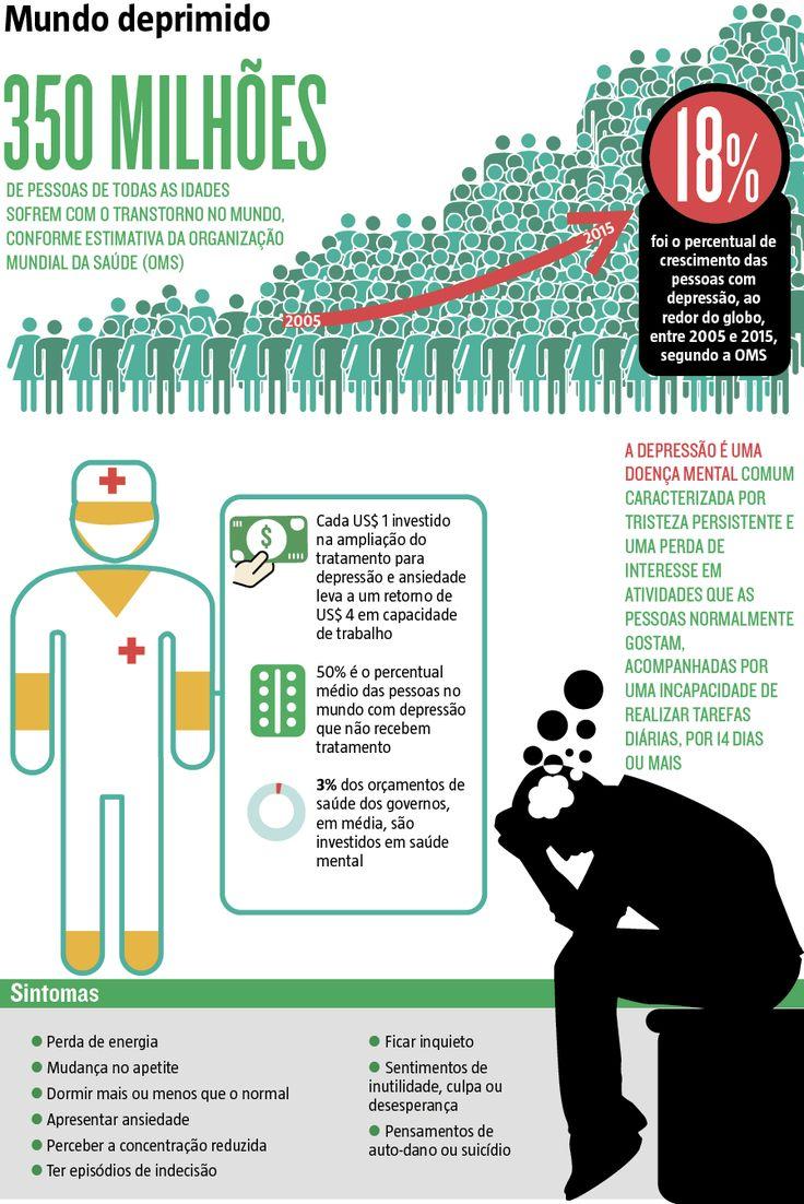"""Neste mês, comemora-se o Dia Mundial da Saúde e a OMS elegeu a depressão para a campanha de conscientização de 2017. Com o lema """"Let's talk"""" (""""Vamos conversar"""", na tradução livre), a iniciativa busca mostrar formas de prevenir e tratar a doença. (10/04/2017) #Depressão #Doença #OMS #Saúde #Prevenção #Cura #Deprimido #Sintomas #Infográfico #Infografia #HojeEmDia"""