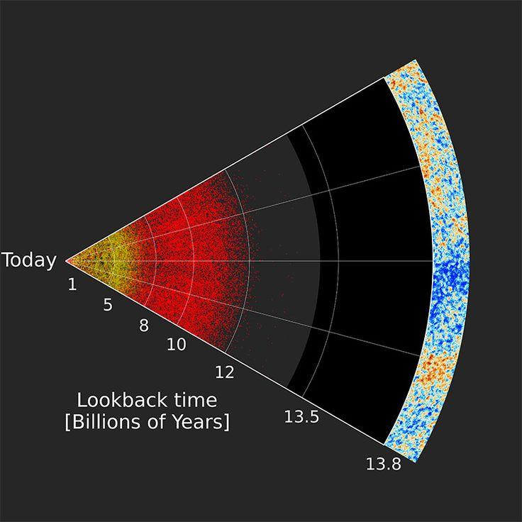 Realizzata la prima mappa 3D della struttura su larga scala dell'universo basata sulla posizione di buchi neri supermassicci. La mappa fornisce nuovi indizi sull'espansione cosmica e permetterà di migliorare la nostra comprensione dell