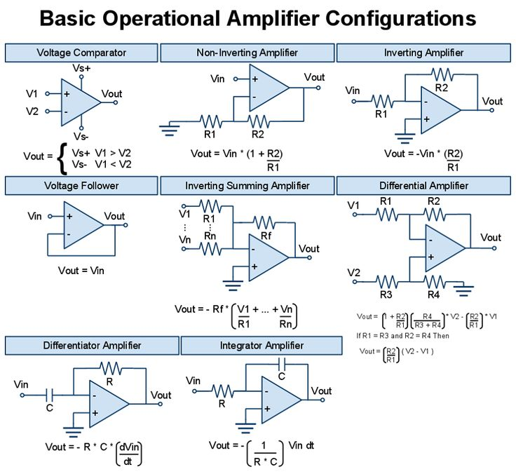 869 best tecnologa images on pinterest electronics projects electrical engineering books all basic operational amplifier configurations ccuart Images