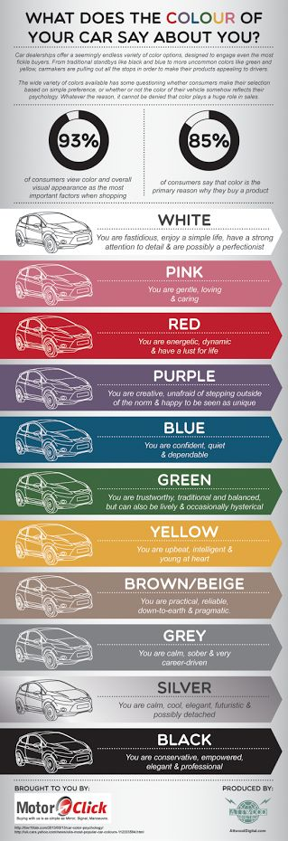 What does the colour of your car say about you? Fun guide - check what your car colour means.