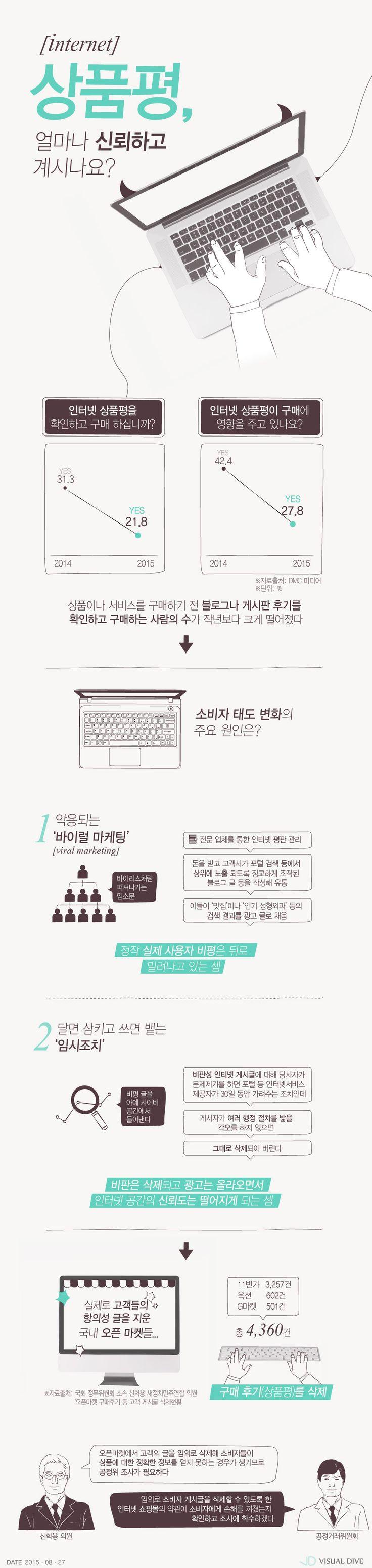 """""""인터넷 쇼핑 상품평 신뢰하세요?"""" [인포그래픽] #Shopping / #Infographic ⓒ 비주얼다이브 무단 복사·전재·재배포 금지"""