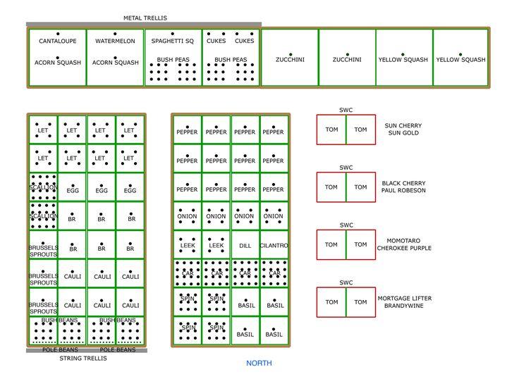 25 trending vegetable garden layouts ideas on pinterest garden planting layout garden layouts and small garden vegetable patch ideas