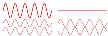 Constructive Interference: if the crests of 2 waves coincide (in phase); the amplitudes add together; Destructive Interference: if the crests coincide with the troughs (out of phase), they interfere destructively and the amplitudes cancel; the results is a diffraction pattern of brighter and darker regions; particles behave differently: when they pass through adjacent openings they continue in straight paths, some colliding w/ each other & moving at different angles
