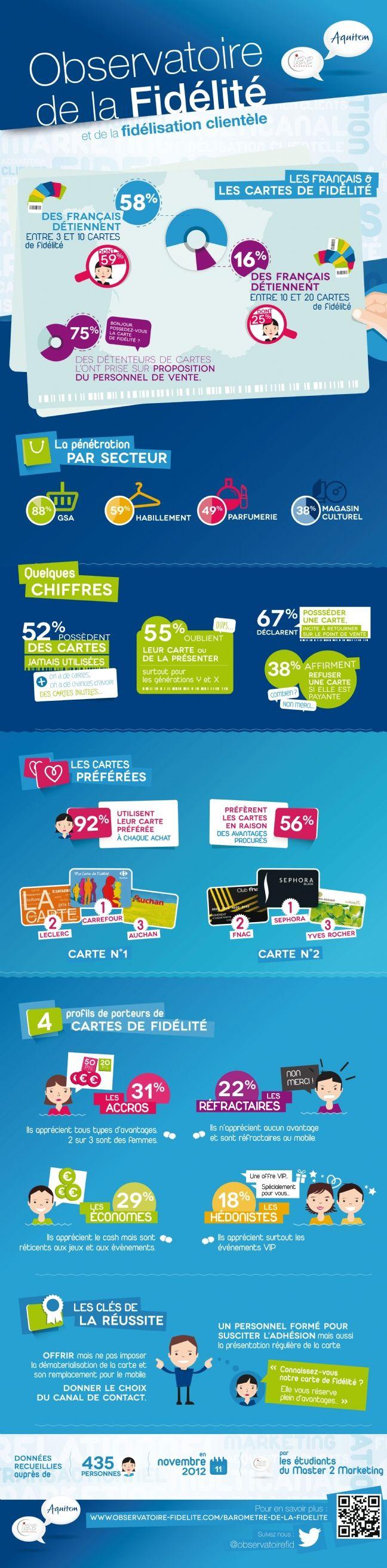 Observatoire de la Fidélité : Les Français et les cartes de fidélité - Infographics : Marketing