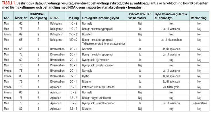 Makroskopisk hematuri vid behandling med NOAK