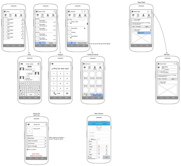 1000 Images About Mobile Wireframes