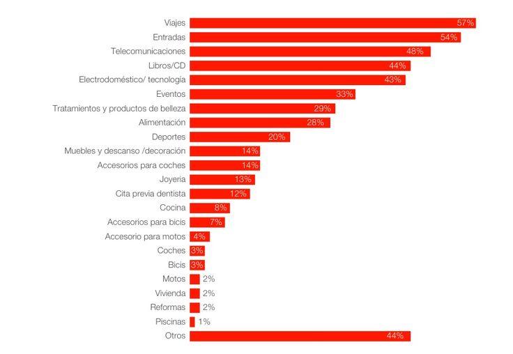 Evolución del Comercio Electrónico en España | http://aquinolluevesobremojado30.com/evolucion-comercio-electronico-espana/