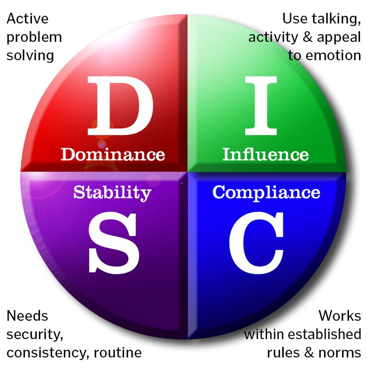 DISC Assessment Pie Chart - The first thing leaders should do when they're ready to begin hiring their first staff is to get themselves tested using qualified leadership, behavior and motivator assessments; this will provide an external and objective evaluation of how they like to get things done and why. This pie chart illustrates the classic DISC assessment.
