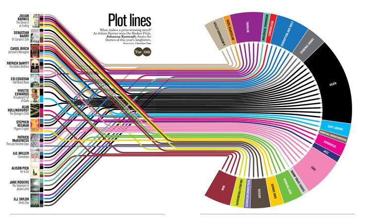 What makes a Booker Prize winning novel? This handy infographic breaks it down for you. WARNING: Your brain may melt.
