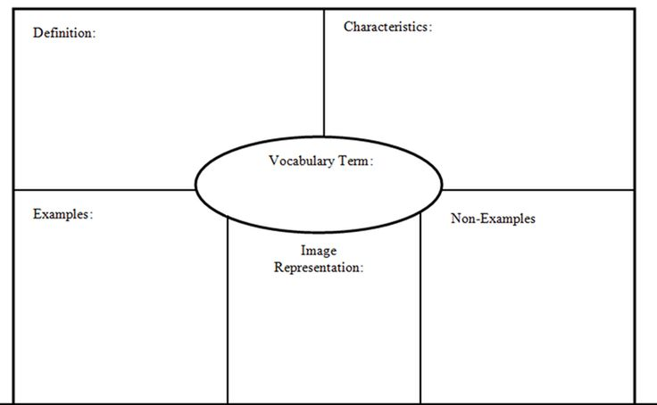 frayer model with your examples and non examples you may