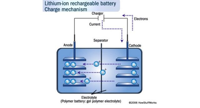 Solid State Batteries Is Almost About To Be On The Line For Future Automotives And Electronics Batteries Edgerton Solid