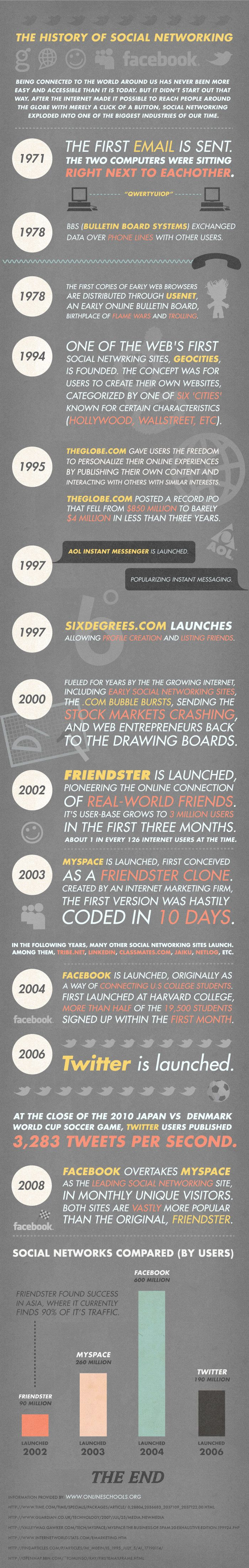 """""""The test messages were entirely forgettable... most likely the first message was QWERTYIOP..."""" - Ray Tomlinson, the person who sent the world's first email (which was to himself!) Remember Geocities? Take a brief look at the short history of social networking and the internet."""