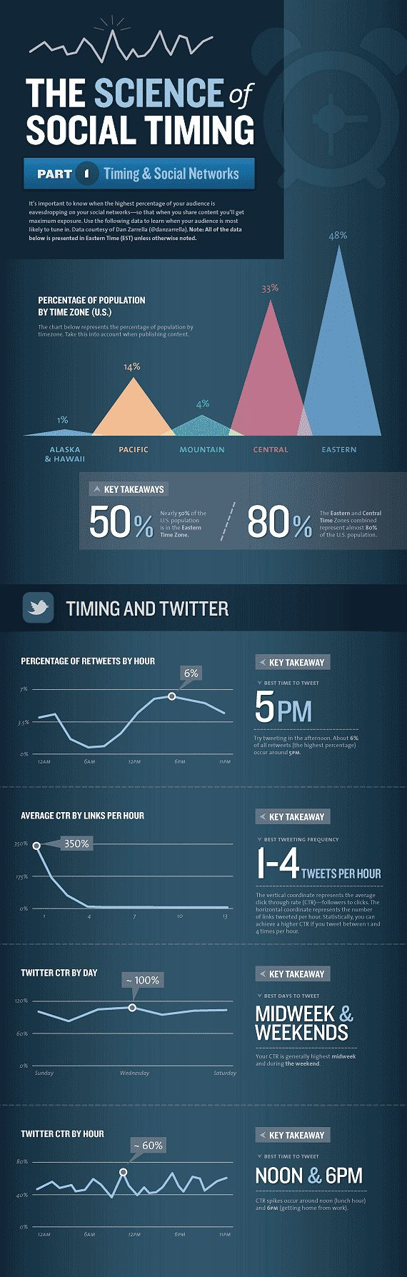 687 best infographic images on pinterest info graphics science of twitter timing fandeluxe Choice Image