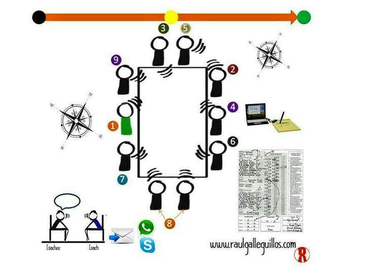Nuevo articulo: coaching para reuniones eficientes. #coachingontologico #chile #coachingejecutivo