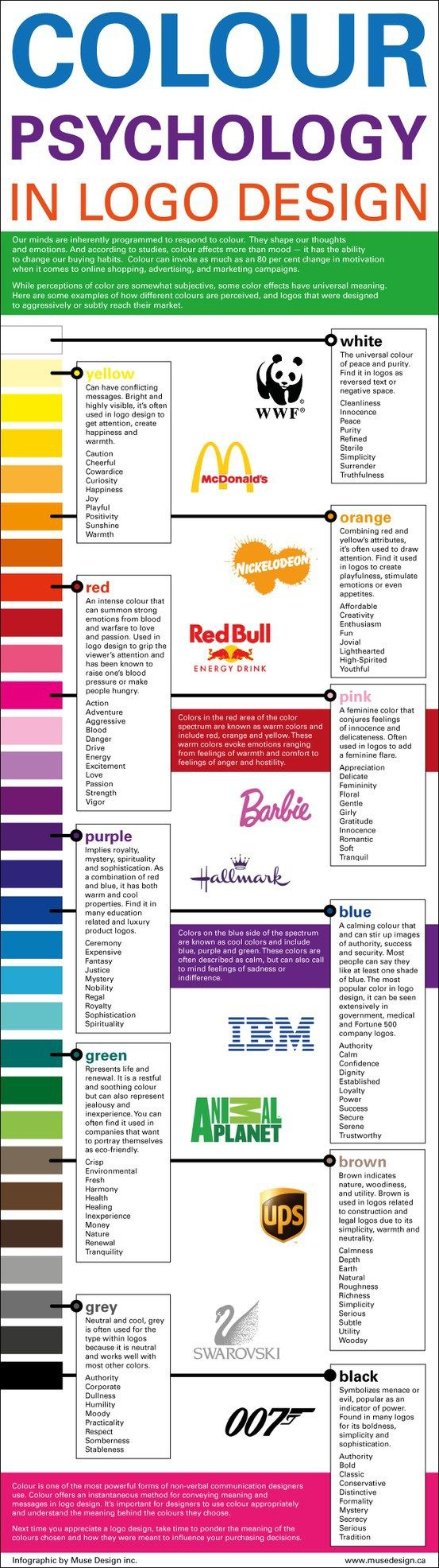 Most of the recognisable logos we see everyday aren't the colour they are because the designers liked it. Colours are chosen very carefully to have a psychological effect on a person when they see it. Companies like Facebook will go through hundreds of shades of blue just to get the colour that has the most… #OsnLikesIt #ForInspiration #Infographic