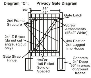 how to build a double gate