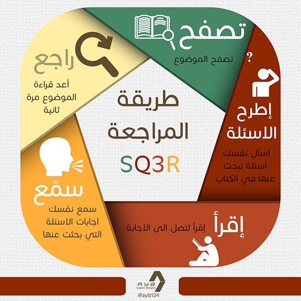Info Graphics Self Development On Behance Self Development Study Hard Study Skills