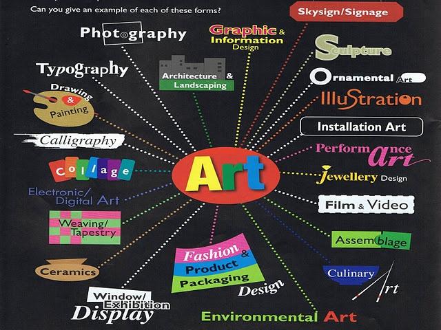 Art is...? Poster & Cool art ed blog