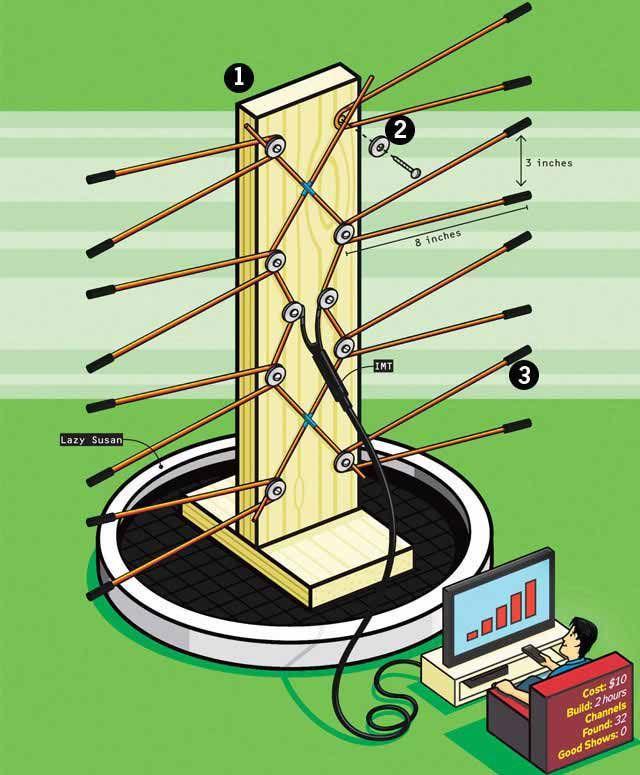 Watch Television For Free - DIY Digital TV Antenna - Popular Mechanics
