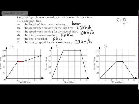 Graphical Representation of Motion - Motion - Science - Class 9 - CBSE Board - Study Material, Summary, Animated Videos, Wiki, Questions and Answers and References