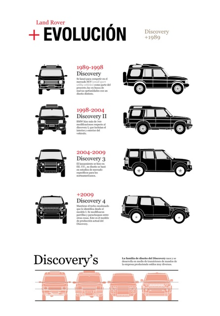 New model is good but the older Land Rover discovery will always win