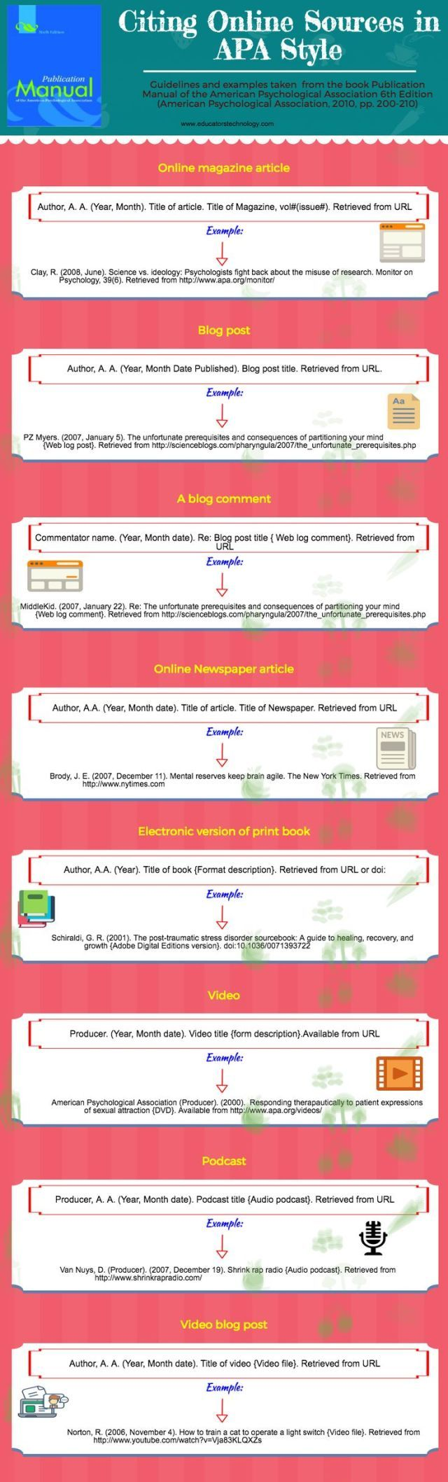 Psychology : An Interesting Visual on How to Cite Online Sources in APA Style