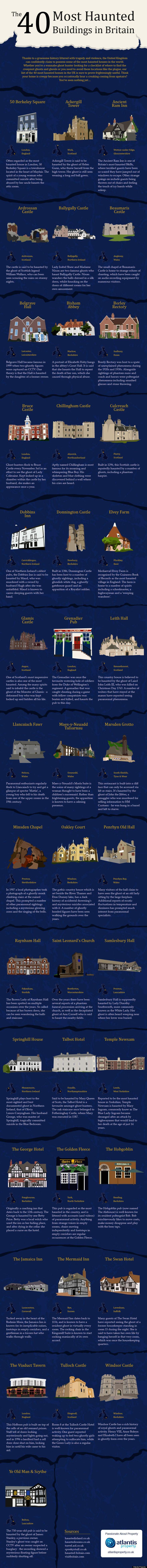 40 most haunted buildings in britain
