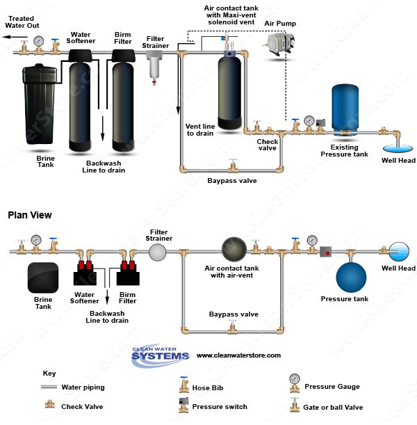 17 best well water treatment diagrams images on pinterest iron home water pressure tank system today's whole house well water filtration system features a birm iron filter, maxivent aeration system