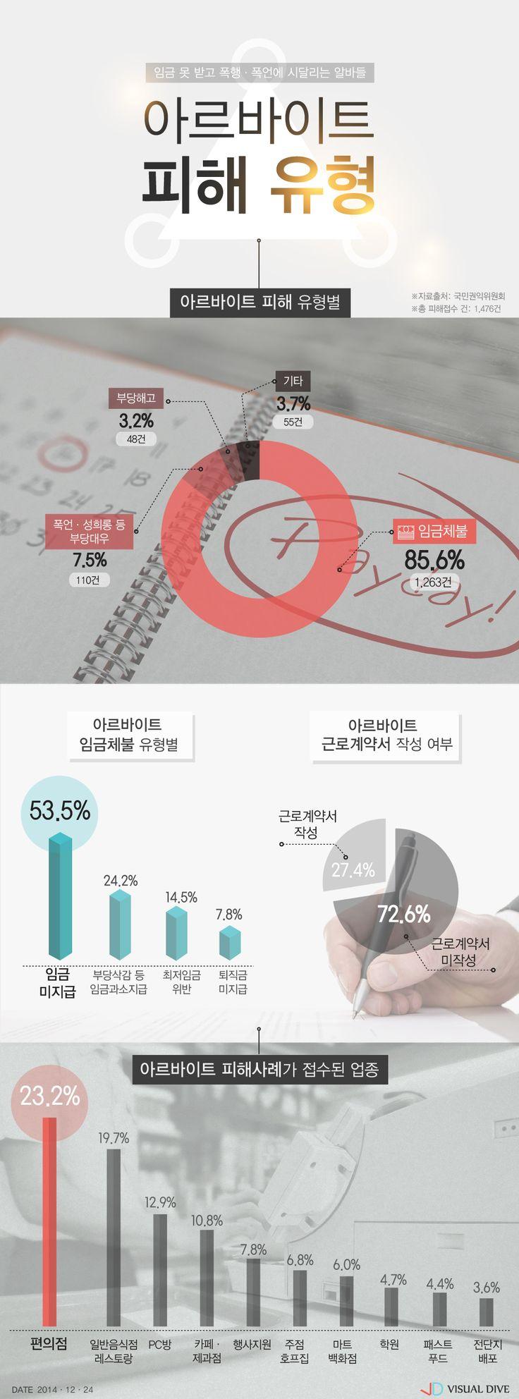 아르바이트 피해 유형, 임금체불이 가장 많아 [인포그래픽] #PartTimeJob / #Infographic ⓒ 비주얼다이브 무단 복사·전재·재배포 금지