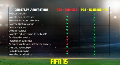 Fifa 15 differenze tra PS4,PS3,XBOX One, XBOX 360