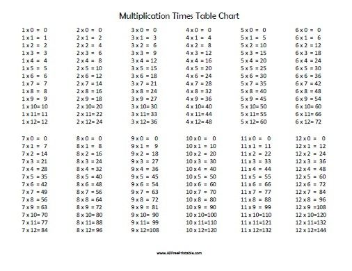 Free Printable Multiplication Times Table Chart All Free