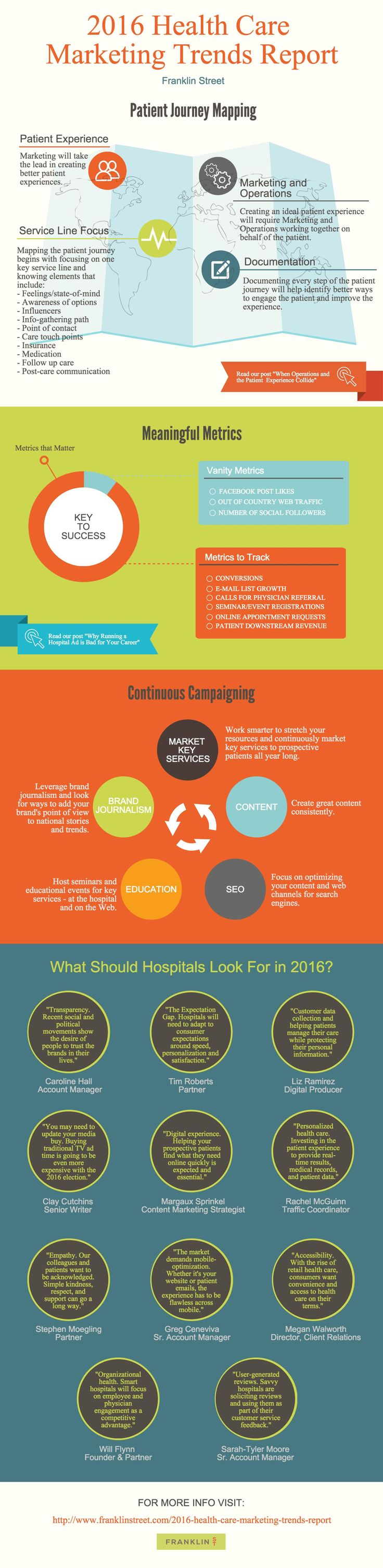 Our top three hospital marketing and healthcare branding trends to look for in 2016.