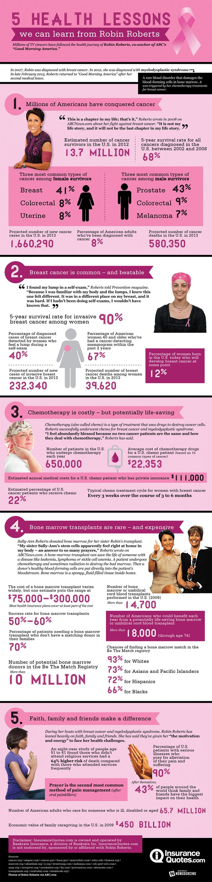 Robin Roberts Cancer #Infographic