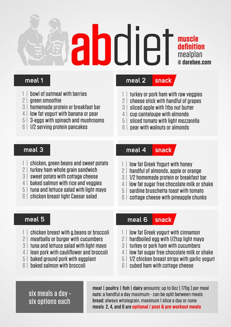 If you're working on your abs, this is a great and healthy eating plan to build and maintain muscle definition.