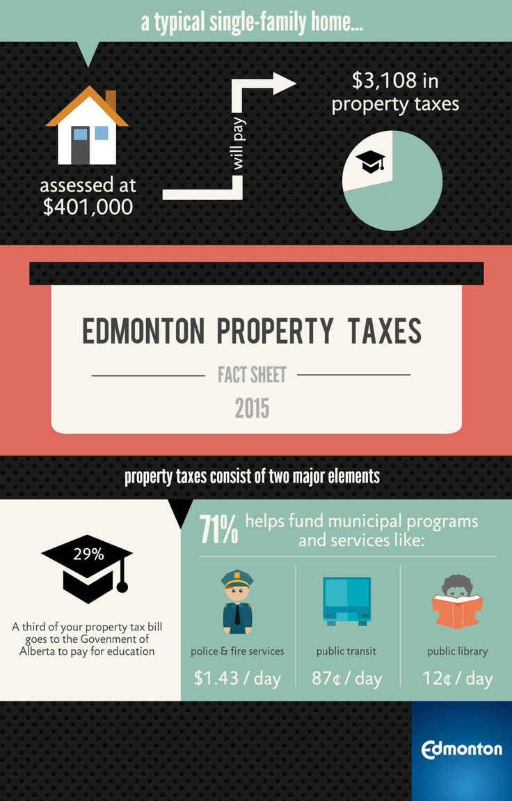 Check out this infographic about 2015 #yeg property taxes  http://ow.ly/NMVcP  via @CityofEdmonton #Yegre #taxes