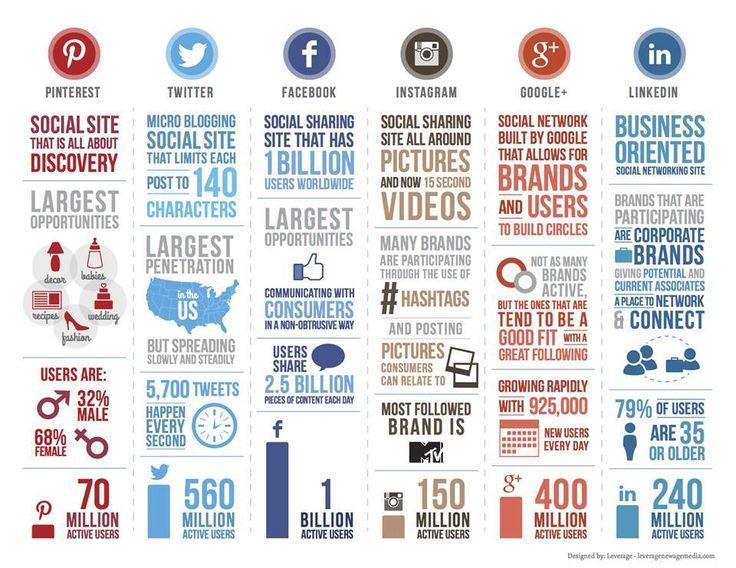 Infográficos das principais redes sociais.