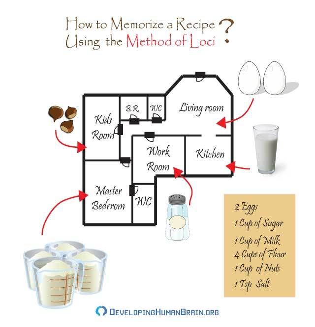 The Memory Palace for a recipe
